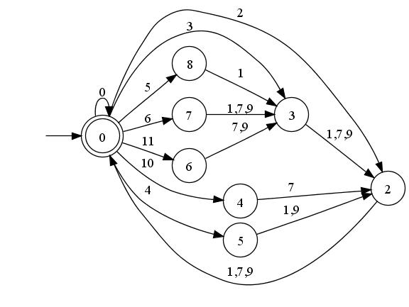 Flexible and Economical UTF-8 Decoder